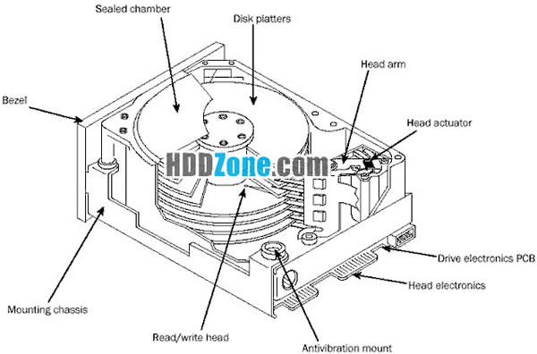 how to remove spindle motor from hard drive